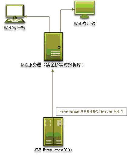 紫金桥实时数据库实现水泥企业MIS系统-助力水泥企业智能工厂