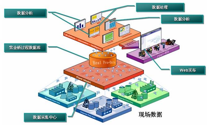 紫金桥监控组态软件Real-V6.5(2015)