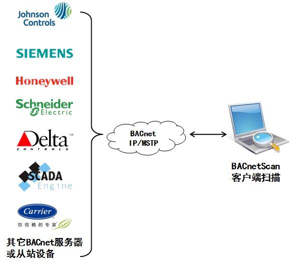 BACnetScan设备扫描工具