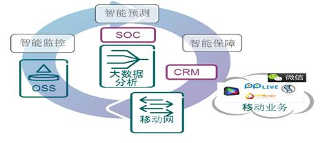 智能运营服务:工业4.0的核心特征