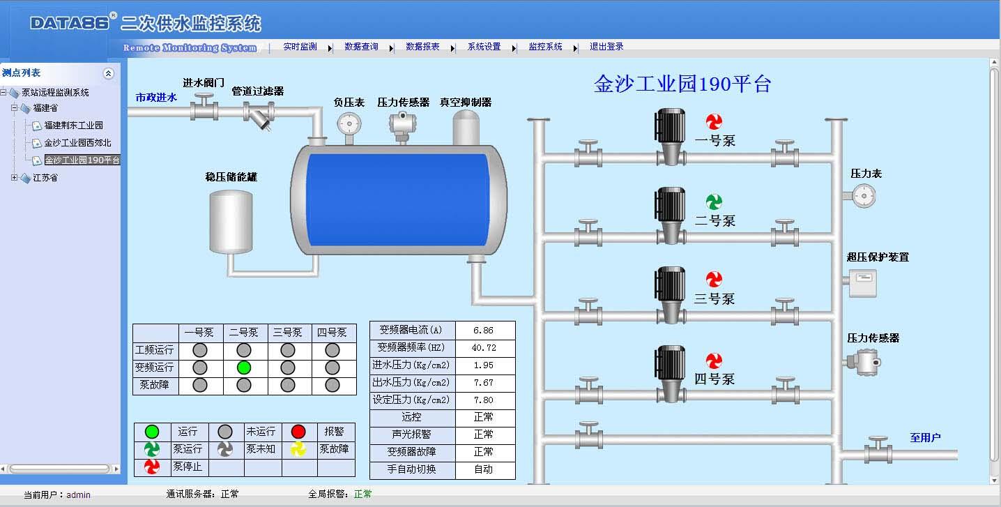 ---系统概述--- 城市高层住宅越建越多,高层住宅供水所依赖的小区二次加压泵站也在不断增多。但是如何统一管理众多不同时期建设的泵站以及不同类型的二次加压设备,却成为了一大难题。 二次供水水泵控制柜远程控制针对此需求应运而生,可兼容各种类型的二次加压泵站,可远程监控泵站内各类设备的运转情况,可及时发现停水、压力不足、水质超标、 人员闯入等异常,大幅度提高了供水服务质量。 ---系统架构---  ---监控重点---  ---功能特点--- 远程监测 ?