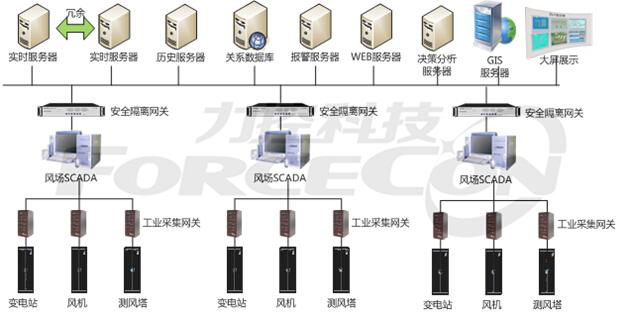 力控科技风电综合信息化系统解决方案