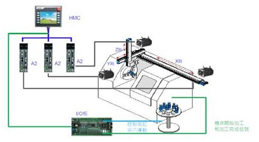 台达运动控制解决方案成功应用于机床取出臂实现高产能的快速生产