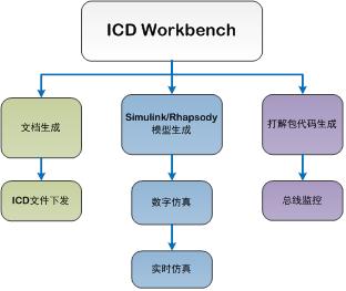 ICD Workbench电子系统接口数据设计与管理工具