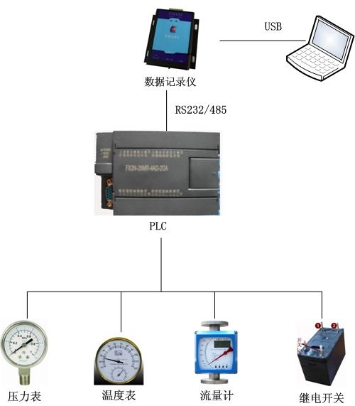 """在PLC监控系统中海量运行状态数据现场采集存储""""黑匣子""""方案"""