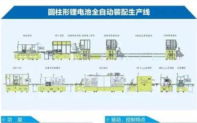 智能制造示范项目之新能源汽车动力电池生产智能化工厂