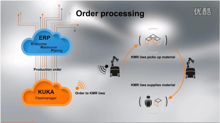 KUKA移动机器人KMR iiwa