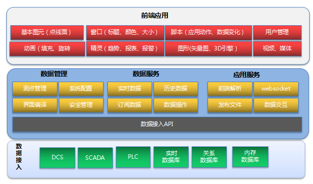 力控Web可视化平台FSmartWorx