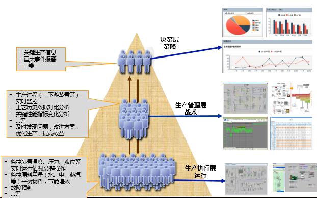 力控智能生产信息门户集成平台FinforWorx