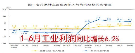 统计局:6月份工业企业利润增长有所加快