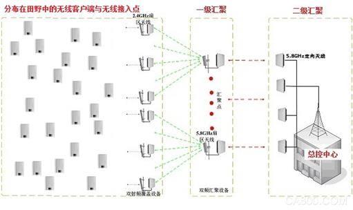 农垦基地智能控制系统无线覆盖专网艾克赛尔