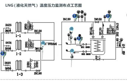 温度、压力变送器在燃气行业中的应用