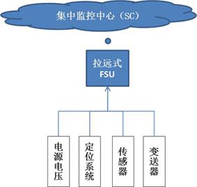 户外型拉远站基站智能动环监控单元(FSU)电源应用方案