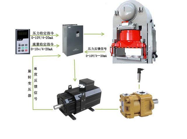 陶瓷压机伺服控制系列