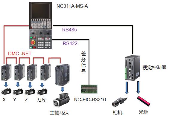 台达CNC+机器视觉综合解决方案提升机床智能自动化加工水平