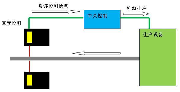 测径传感器钛合金圆管直径检测