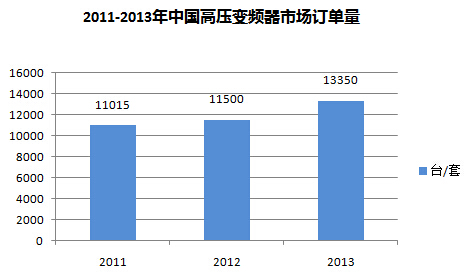 国内变频器市场前景良好,变频器厂家间竞争愈加激烈