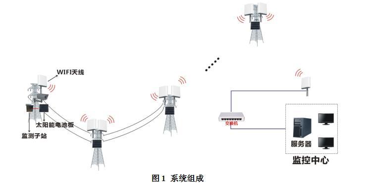 高压输电线路绝缘子(导线)弧垂/风偏在线监测系统