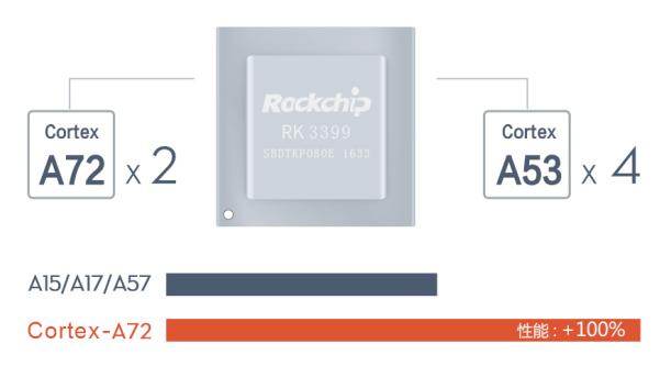 瑞芯微RK3399开发板——Firefly-RK3399深度评测