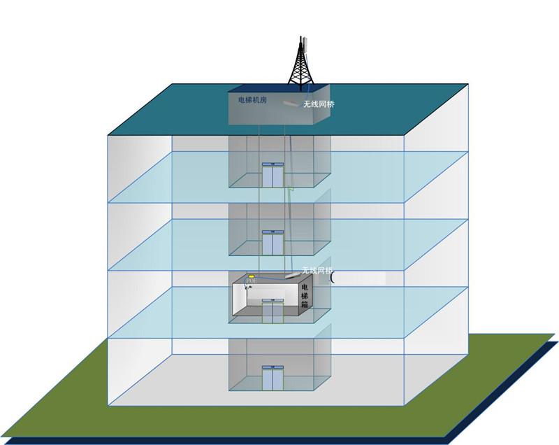 Mexon兆越---电梯无线监控解决方案