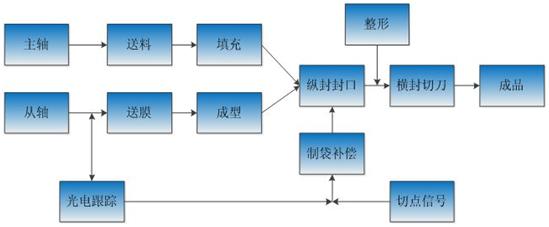 科威智能伺服在枕式包装机控制系统中的应用