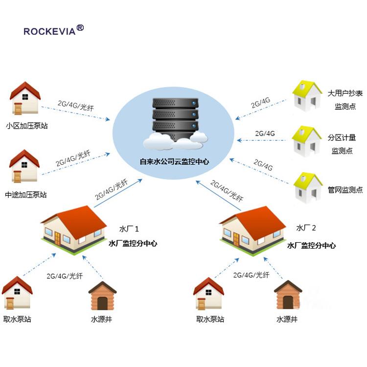 城市供水远程监控调度系统的应用
