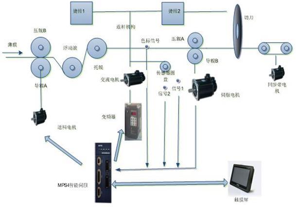 科威智能伺服在背心袋制袋機控制系統中的應用