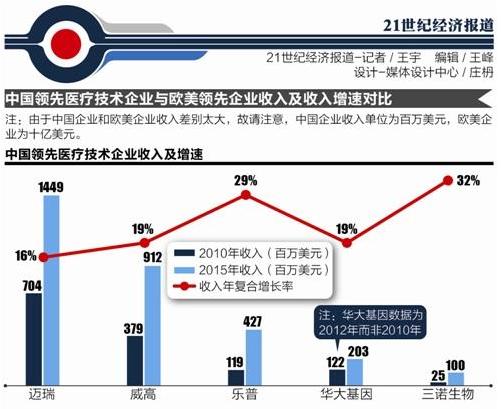 中国医疗技术市场站上风口 2022规模或达690亿美元