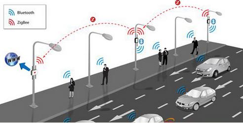 交通优化需求下:智能交通已达千亿市场