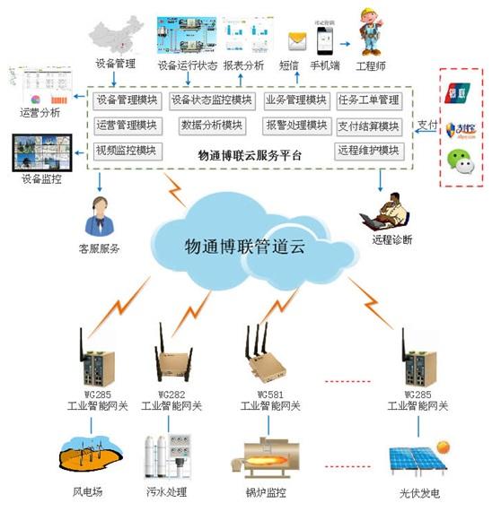 分布式设备管理物联网云平台