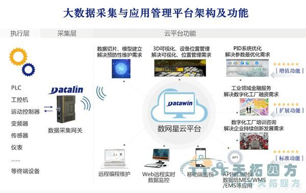 数网星远程数据采集在光伏发电中的应用