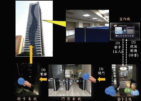 台中亚太云端大楼楼宇自动化示范站( 室内机篇)