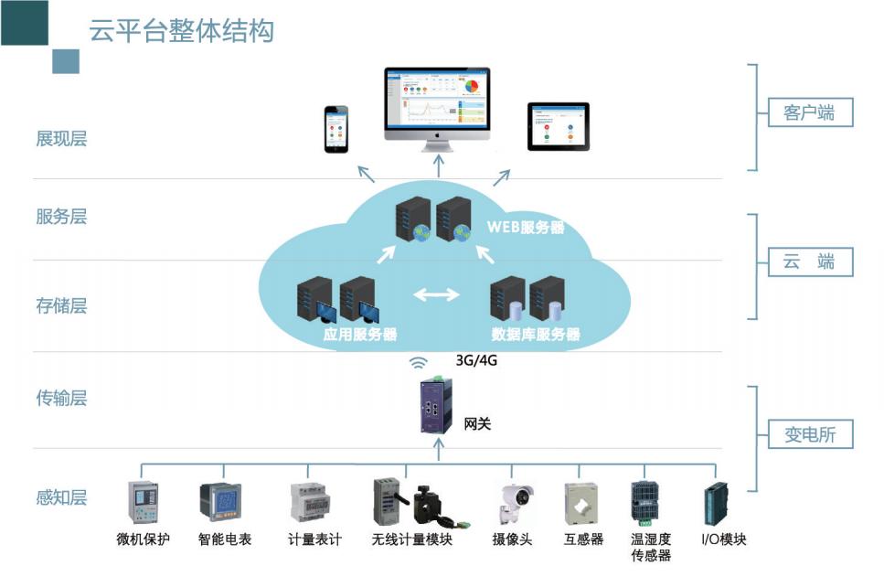 安科瑞  变电所运维云平台  企业电力运维云平台服务定制方案