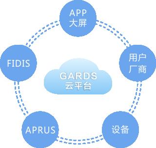 云平台(GARDS)