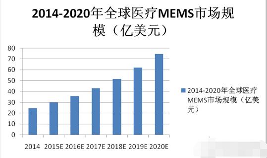 开创健康医疗新纪元 MEMS传感器或将促使医疗产业大爆发