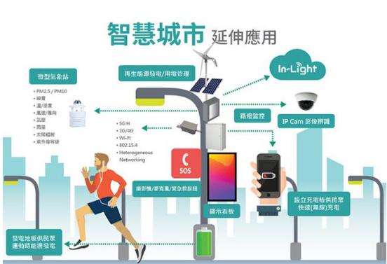 智慧城市带动智能路灯 2026年市场规模高达695亿美元