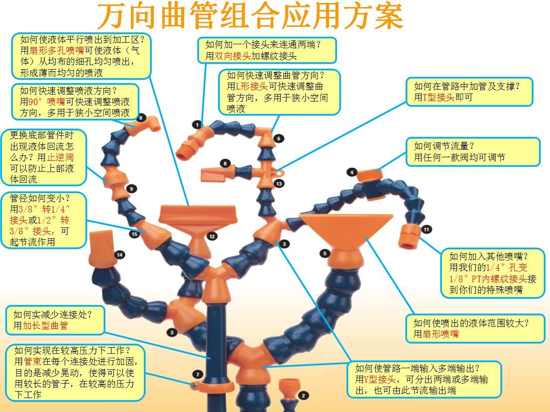 万向曲管系列介绍及应用案例