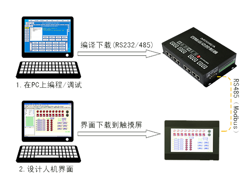 iMC4xxE/A、iMC3xx2E系列运动控制卡的主要区别