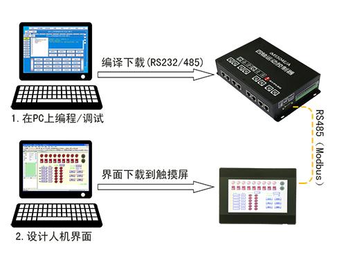 iMC3xx1E与iMC3xx2E系列运动控制卡的功能区别