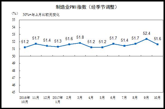 10月制造业PMI为51.6% 比上月回落0.8% 高于去年同期0.4%