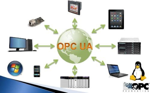 OPC UA和工业4.0