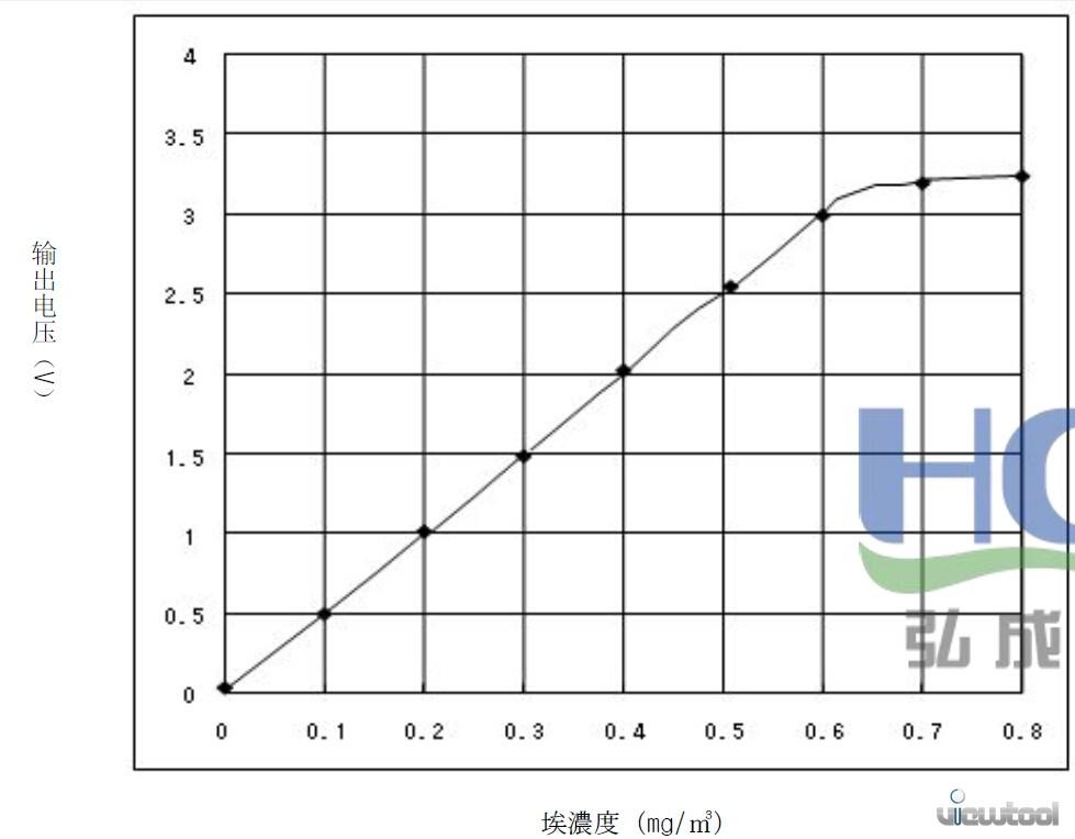 利用Ginkgo适配器实现一个PM2.5/粉尘物/颗粒物检测仪