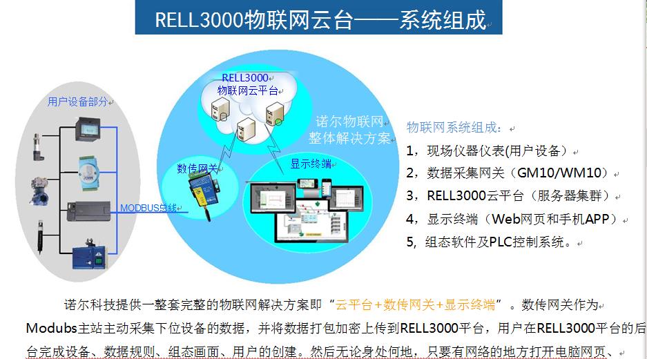 深圳诺尔推出基于阿里云开发的RELL3000物联网云平台