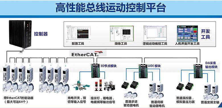 总线型软件运动控制器 一体化软件运动控制平台