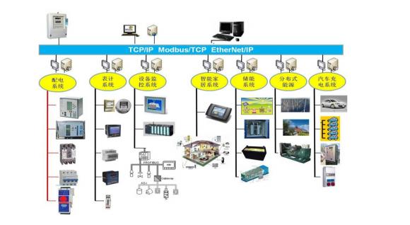 Acrel-5000能耗监控系统