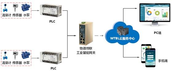 WG285工业智能网关在供水泵站远程监控的运用