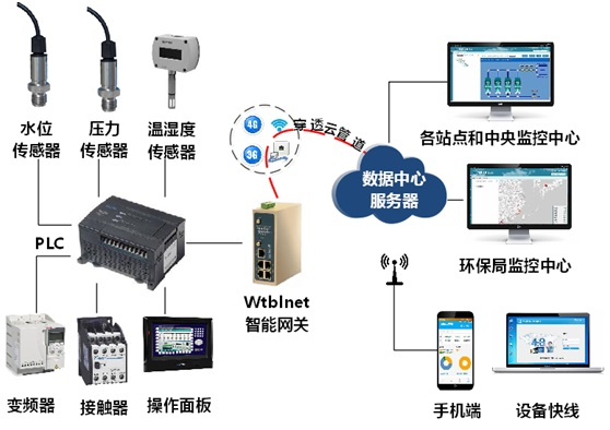 论印染废水处理系统中的PLC远程监控系统