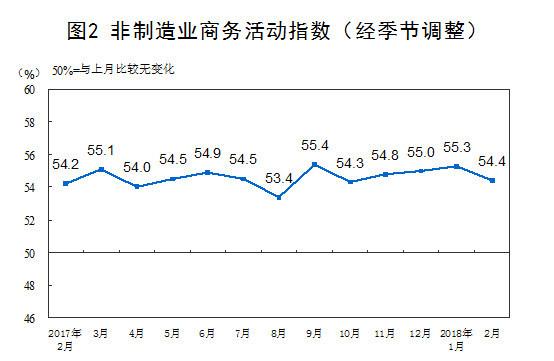 解读:2月制造业PMI和非制造业商务活动指数均在景气区间