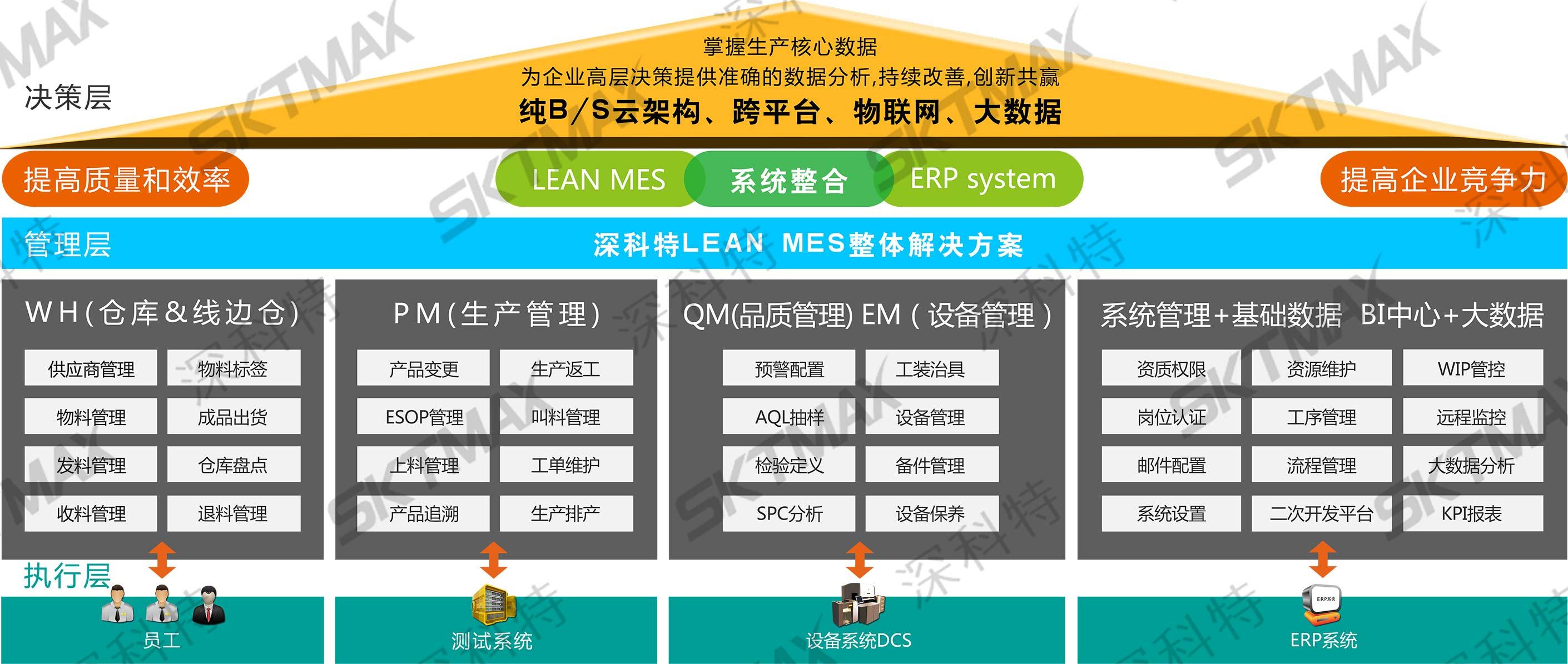 深科特诚意招募MES系统代理商,合作伙伴