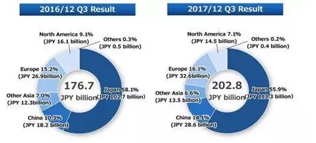 中国正成为机器人用减速机主战场 2018年规模将超40万台